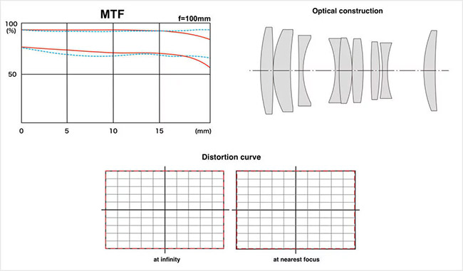 tokina firin 100mm optical