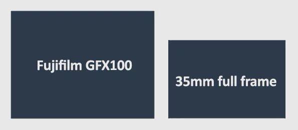 compare sensor meidum format full frame