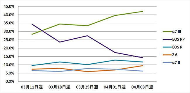 japan camera sales