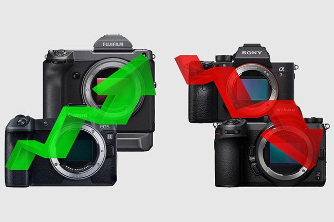 2018 digital camera market trends report