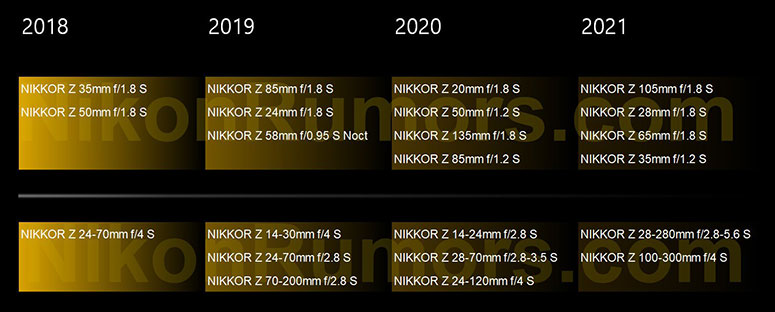 nikon lens 2020 2021 road map leaked