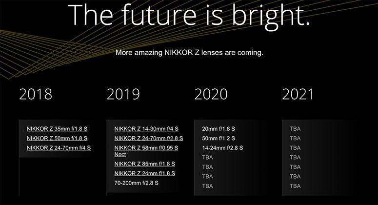 nikon lens 2020 2021 road map