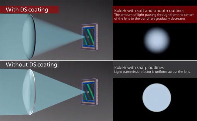 canon defocus smoothing compare