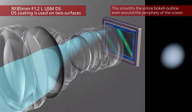 canon defocus smoothing simulation