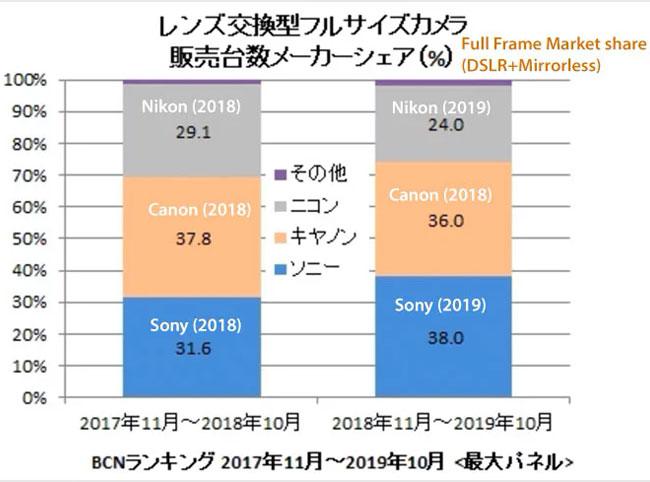 BCN chart