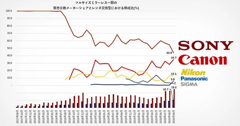 camera share market japan